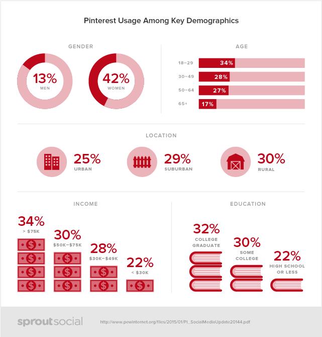 A Quick Social Media Comparison